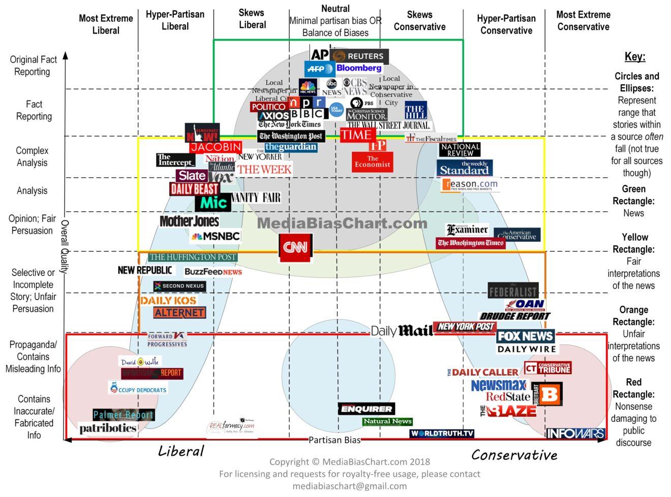 Media-Bias-Chart_4.0_Standard_License-minUsedwithPermission